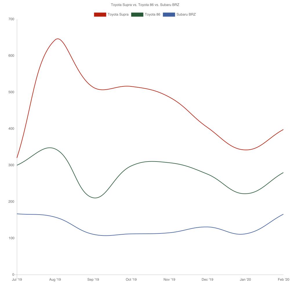 Toyota Supra vs. Subaru BRZ vs. Toyota 86 Sales Chart