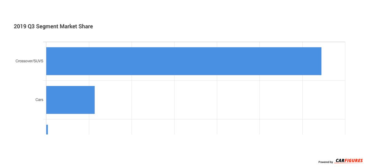 2019_Q3 Segment Market Share Graph