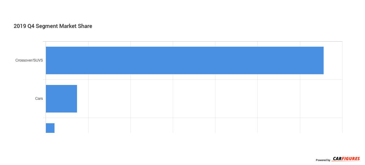 2019_Q4 Segment Market Share Graph