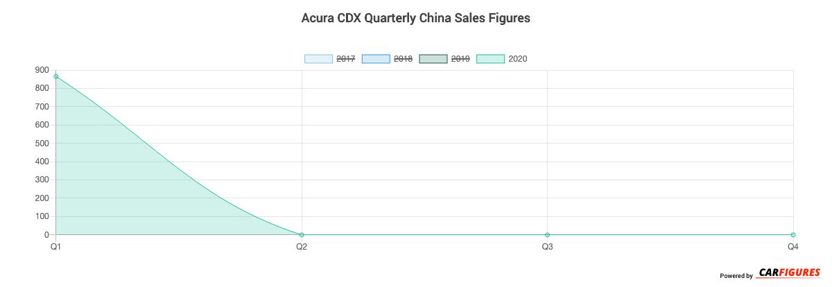 Acura CDX Quarter Sales Graph