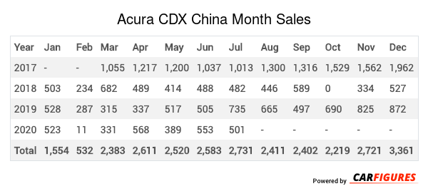 Acura CDX Month Sales Table