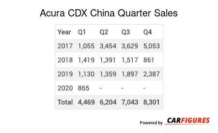 Acura CDX Quarter Sales Table