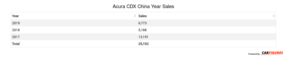 Acura CDX Year Sales Table