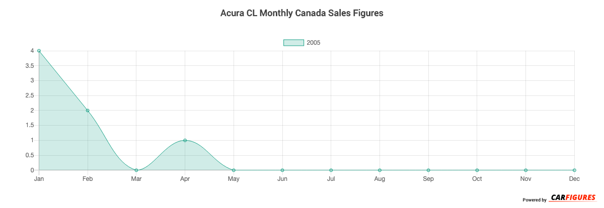 Acura CL Month Sales Graph