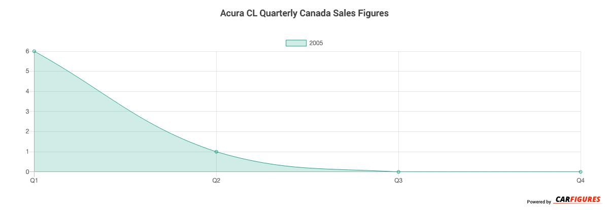 Acura CL Quarter Sales Graph