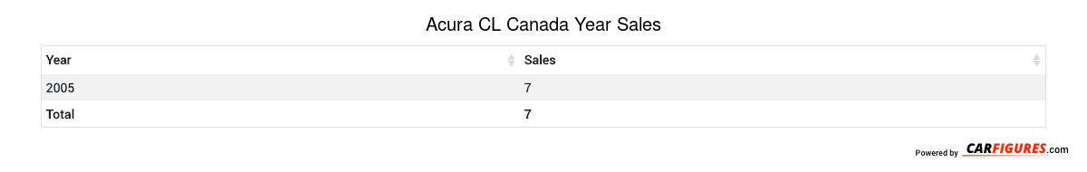 Acura CL Year Sales Table