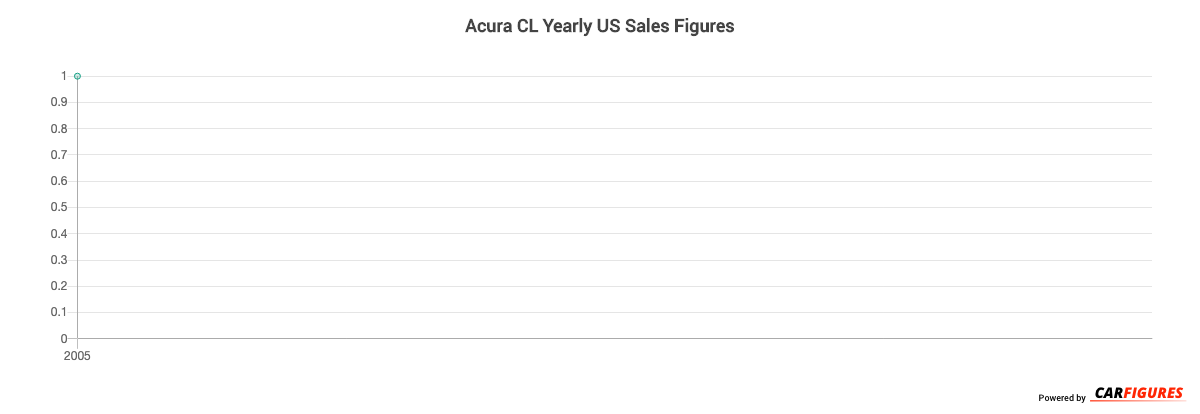 Acura CL Year Sales Graph