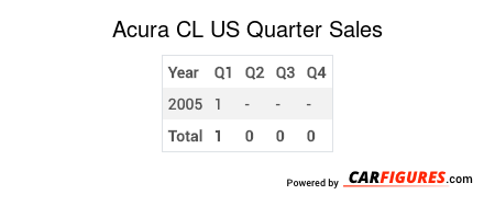 Acura CL Quarter Sales Table