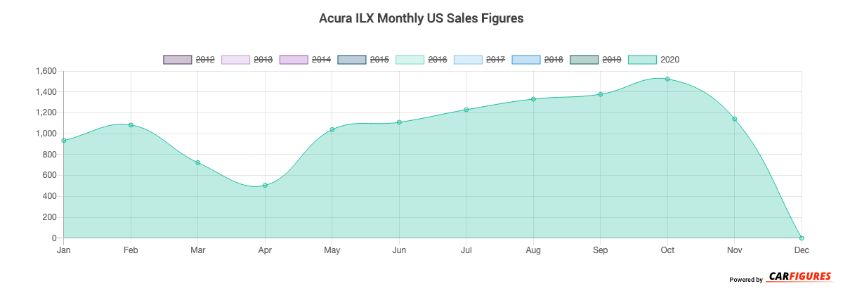 Acura ILX Month Sales Graph