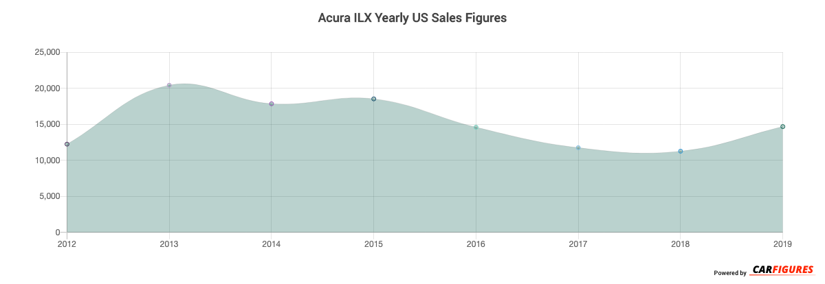 Acura ILX Year Sales Graph