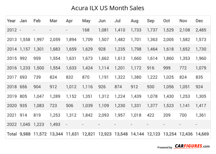 Acura ILX Month Sales Table
