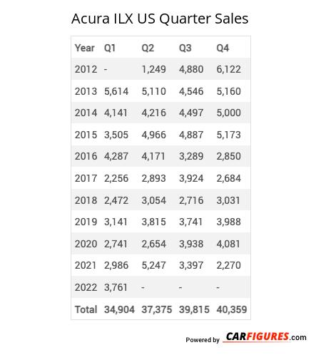 Acura ILX Quarter Sales Table