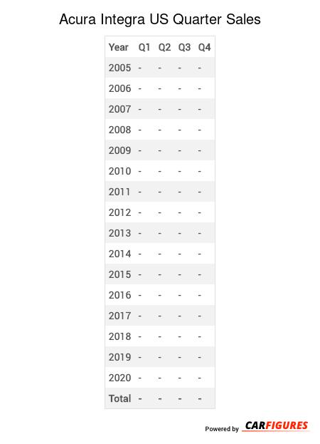 Acura Integra Quarter Sales Table