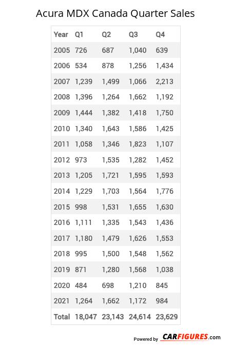 Acura MDX Quarter Sales Table
