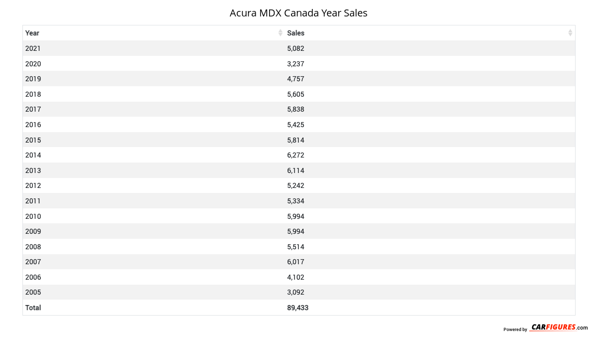 Acura MDX Year Sales Table