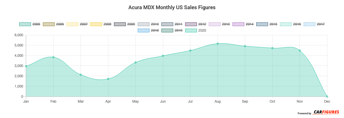 Acura MDX Month Sales Graph