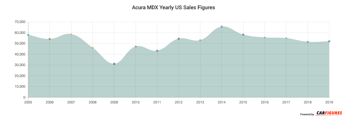 Acura MDX Year Sales Graph