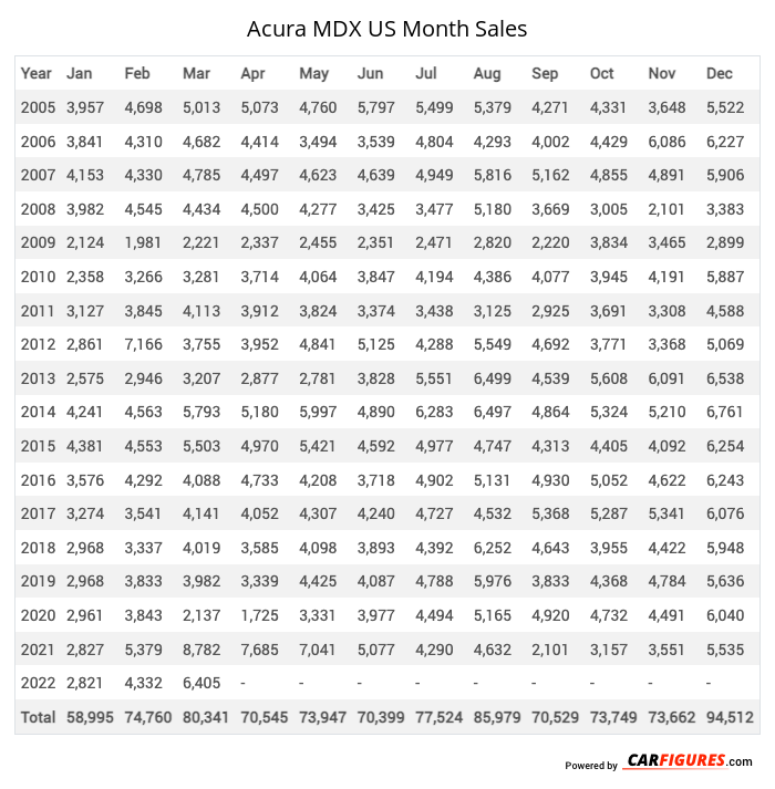 Acura MDX Month Sales Table