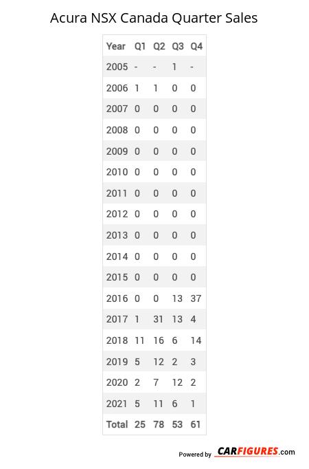 Acura NSX Quarter Sales Table
