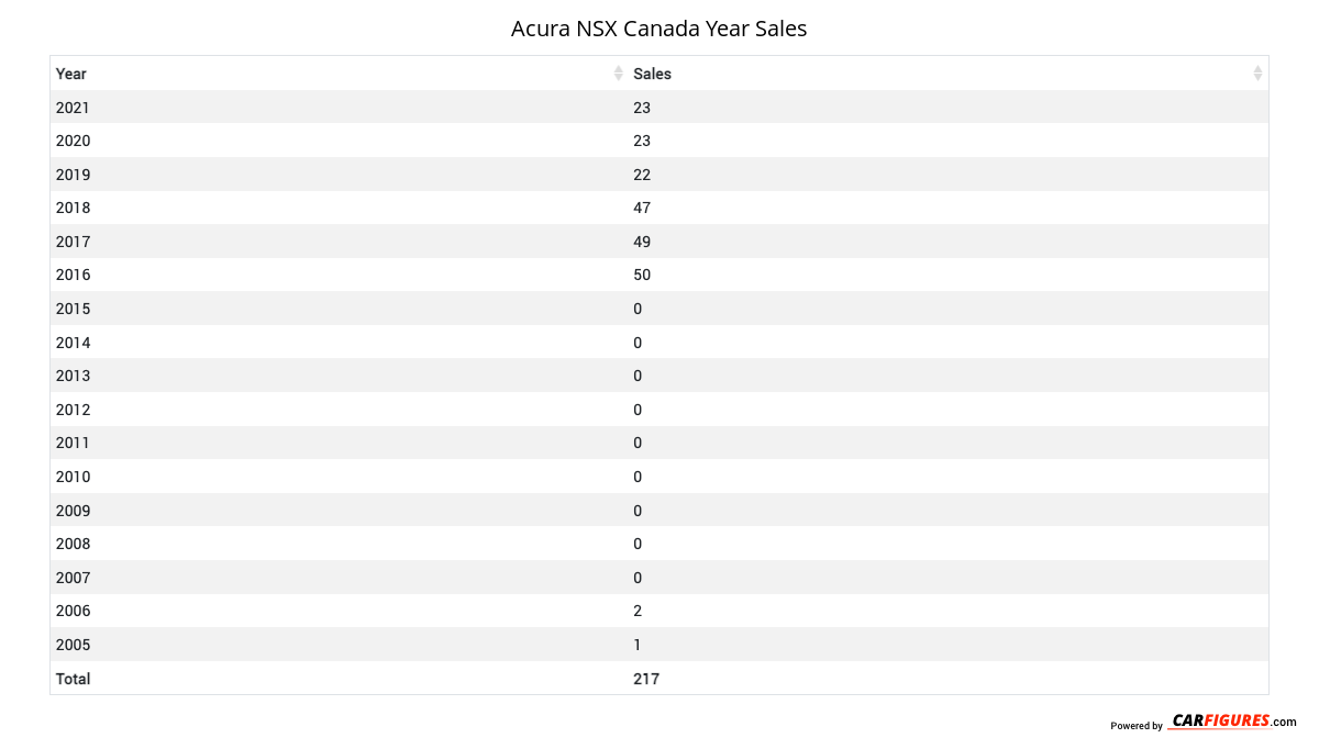 Acura NSX Year Sales Table