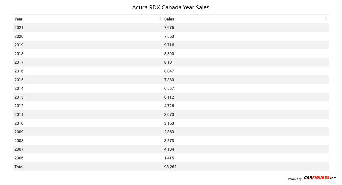 Acura RDX Year Sales Table