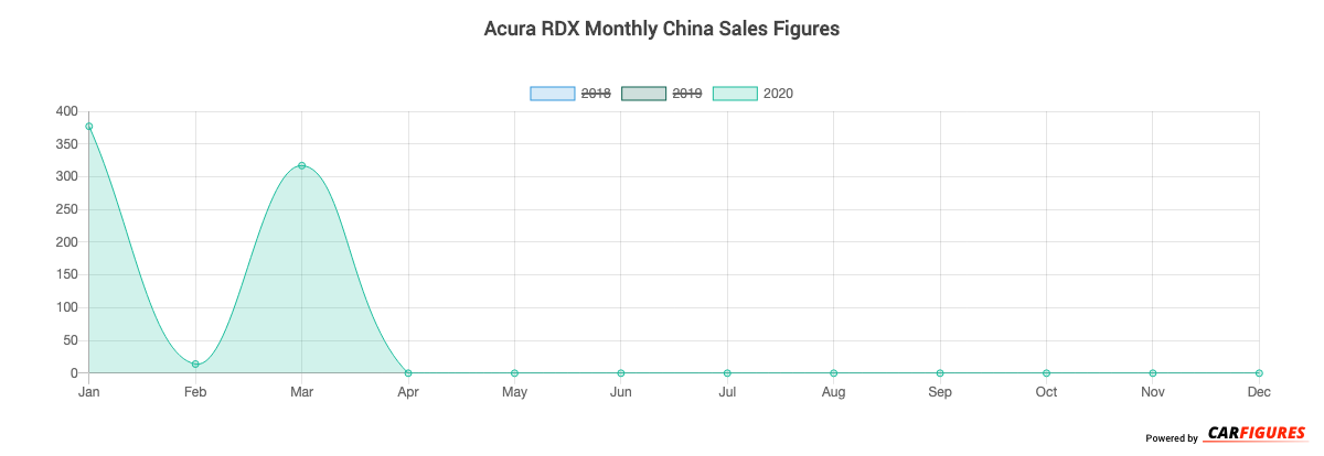 Acura RDX Month Sales Graph