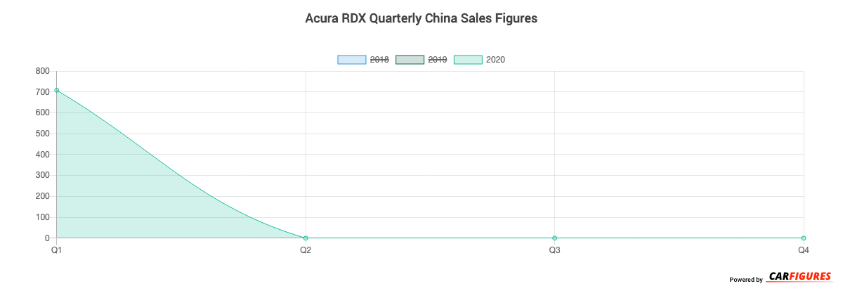Acura RDX Quarter Sales Graph