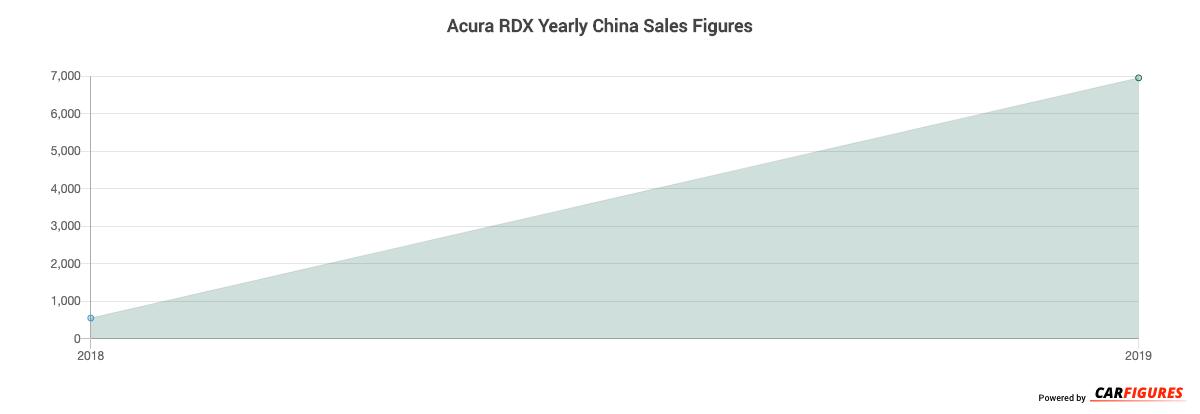 Acura RDX Year Sales Graph