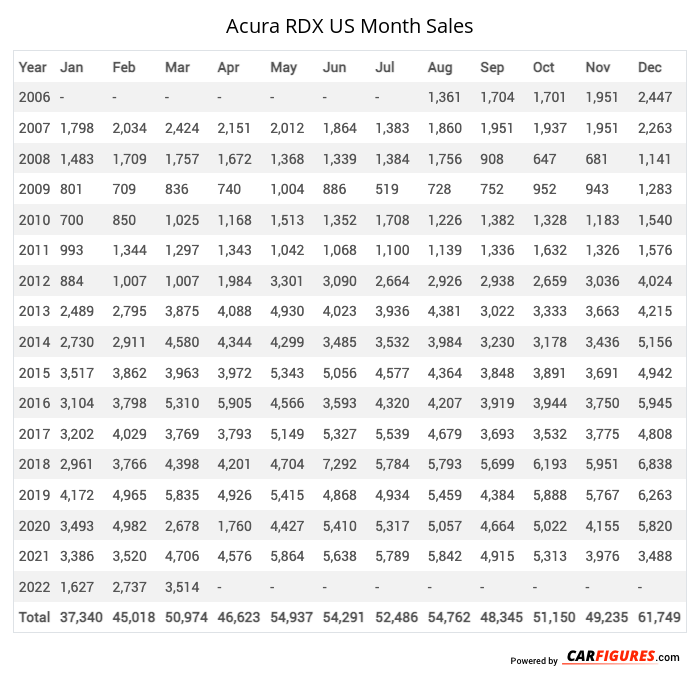 Acura RDX Month Sales Table