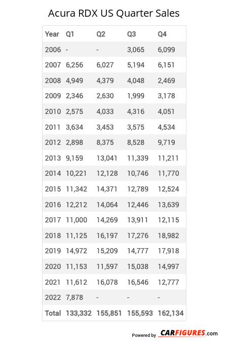 Acura RDX Quarter Sales Table