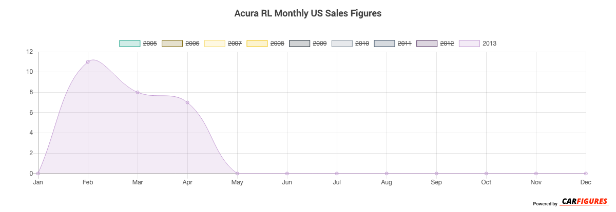 Acura RL Month Sales Graph