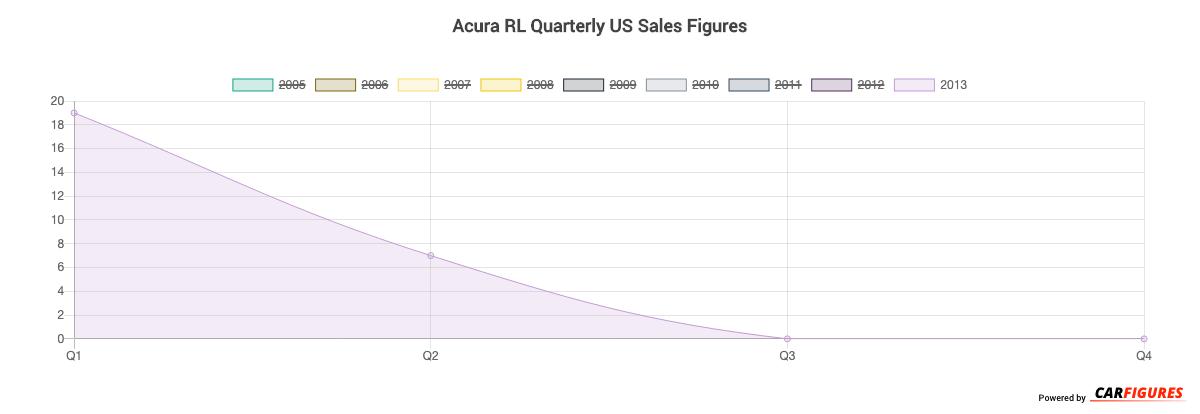 Acura RL Quarter Sales Graph