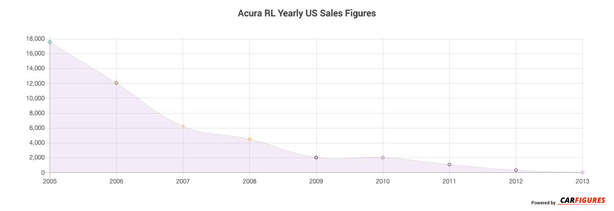 Acura RL Year Sales Graph