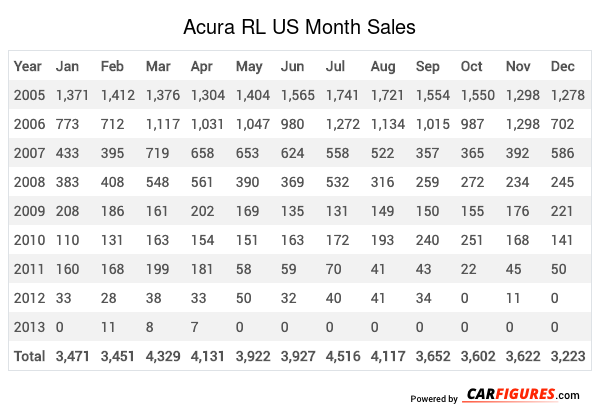 Acura RL Month Sales Table