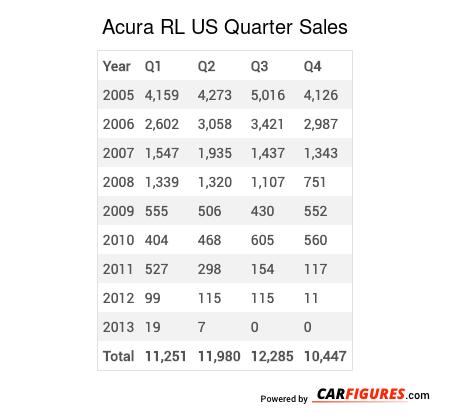 Acura RL Quarter Sales Table