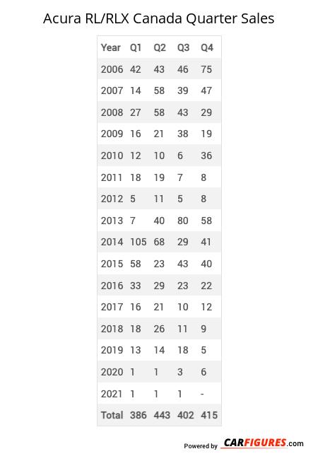 Acura RL/RLX Quarter Sales Table