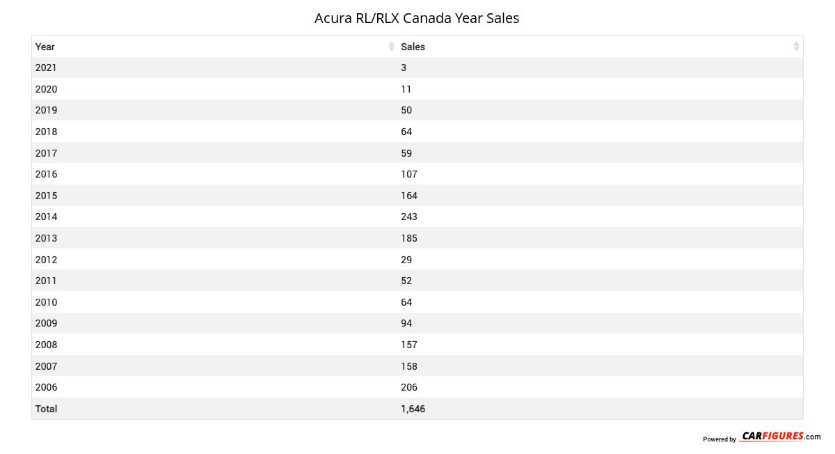 Acura RL/RLX Year Sales Table