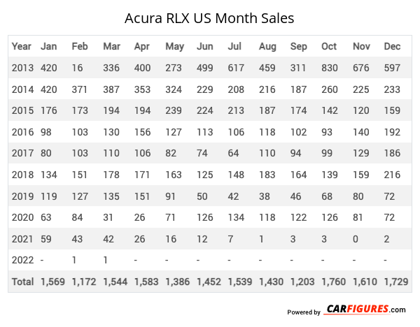 Acura RLX Month Sales Table