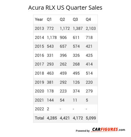 Acura RLX Quarter Sales Table
