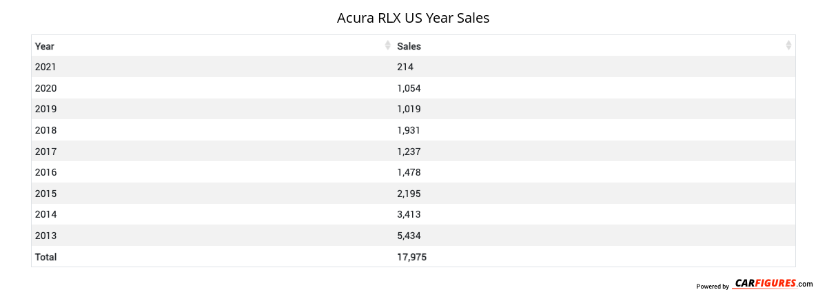 Acura RLX Year Sales Table