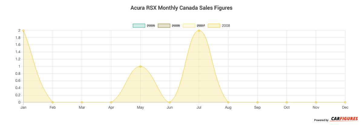 Acura RSX Month Sales Graph