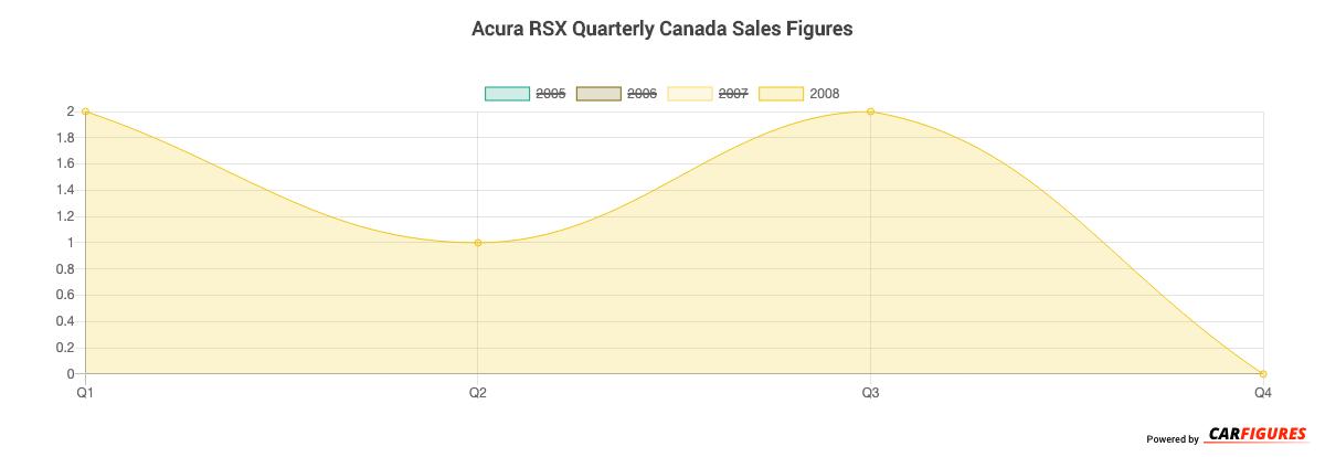 Acura RSX Quarter Sales Graph