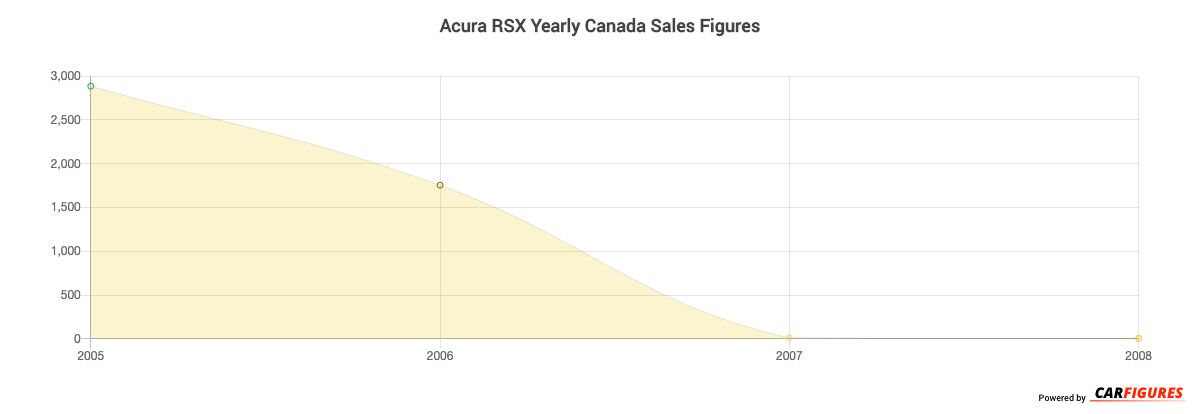 Acura RSX Year Sales Graph
