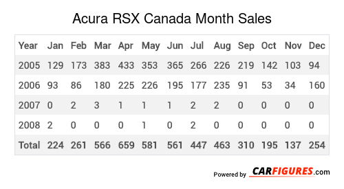 Acura RSX Month Sales Table