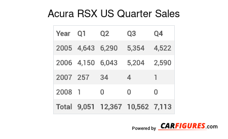 Acura RSX Quarter Sales Table