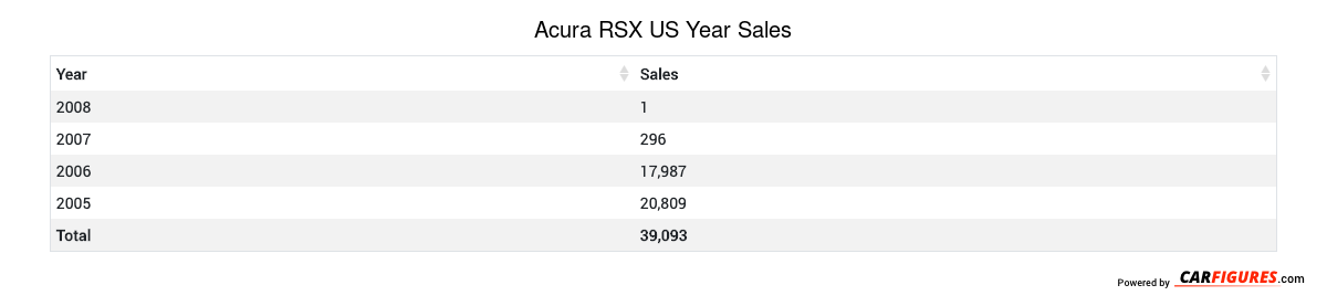 Acura RSX Year Sales Table