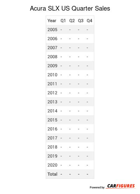 Acura SLX Quarter Sales Table
