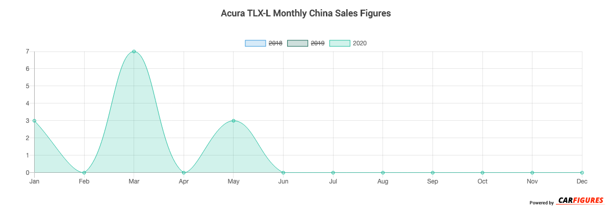 Acura TLX-L Month Sales Graph