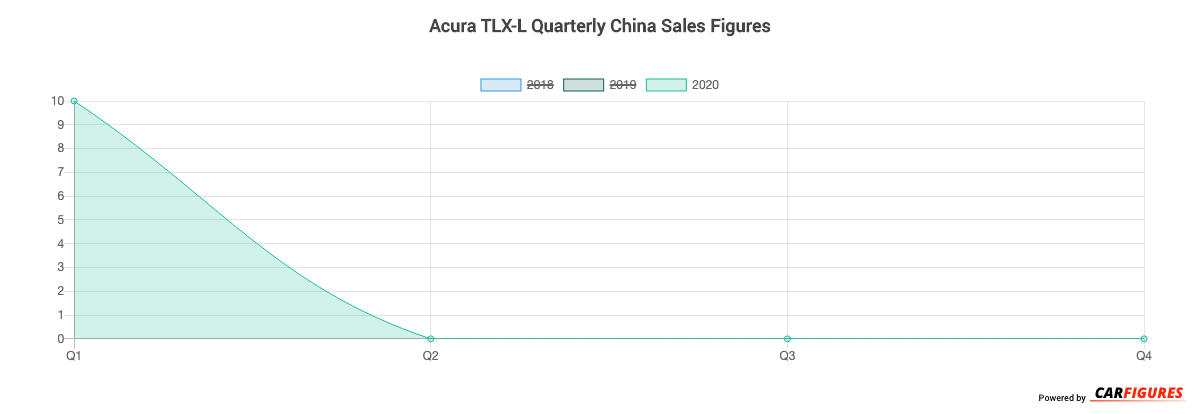 Acura TLX-L Quarter Sales Graph