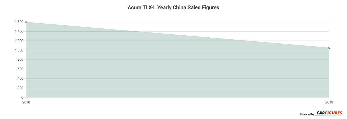 Acura TLX-L Year Sales Graph